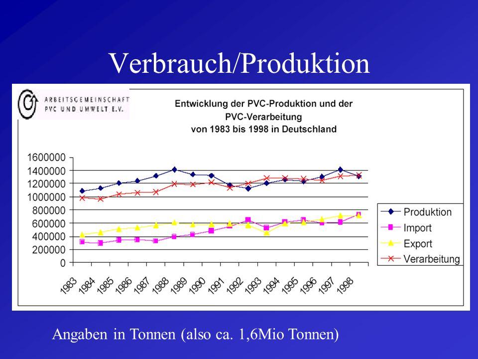 Verbrauch/Produktion Angaben in Tonnen (also ca. 1,6Mio Tonnen)