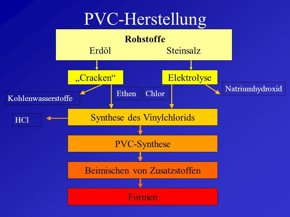 PVC-Herstellung Rohstoffe Erdöl Steinsalz CrackenElektrolyse Synthese des Vinylchlorids PVC-Synthese Beimischen von Zusatzstoffen Formen EthenChlor Natriumhydroxid Kohlenwasserstoffe HCl