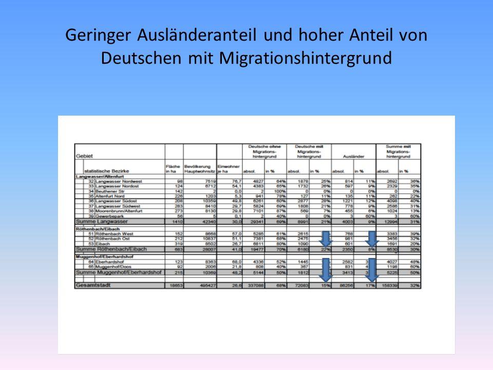 Geringer Ausländeranteil und hoher Anteil von Deutschen mit Migrationshintergrund