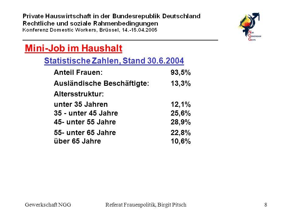 Gewerkschaft NGGReferat Frauenpolitik, Birgit Pitsch8 Mini-Job im Haushalt Statistische Zahlen, Stand 30.6.2004 Anteil Frauen:93,5% Ausländische Besch