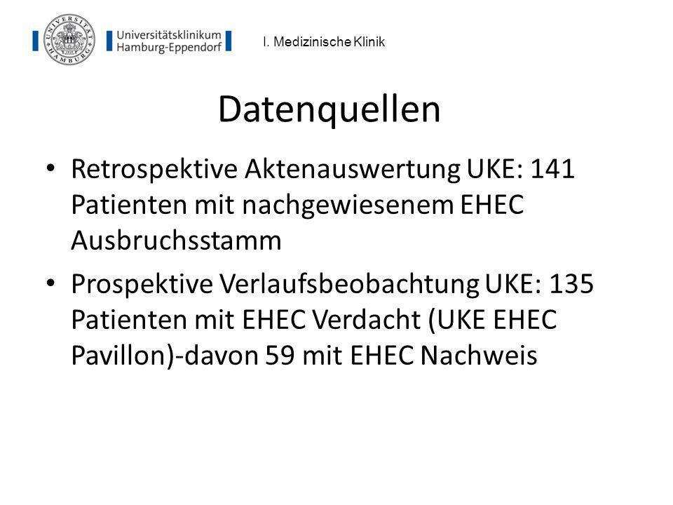 Datenquellen Retrospektive Aktenauswertung UKE: 141 Patienten mit nachgewiesenem EHEC Ausbruchsstamm Prospektive Verlaufsbeobachtung UKE: 135 Patiente