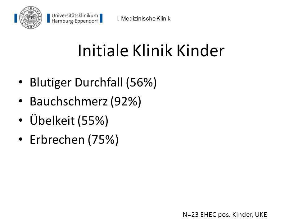 Initiale Klinik Kinder Blutiger Durchfall (56%) Bauchschmerz (92%) Übelkeit (55%) Erbrechen (75%) N=23 EHEC pos. Kinder, UKE I. Medizinische Klinik