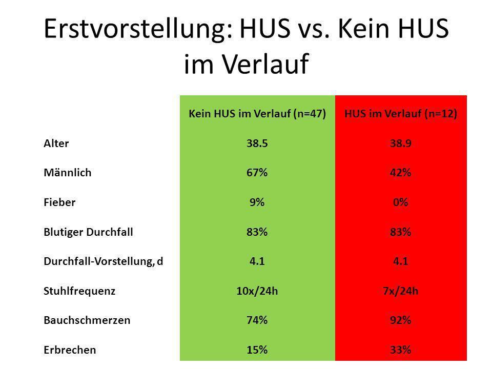 Erstvorstellung: HUS vs. Kein HUS im Verlauf Kein HUS im Verlauf (n=47)HUS im Verlauf (n=12) Alter38.538.9 Männlich67%42% Fieber9%0% Blutiger Durchfal