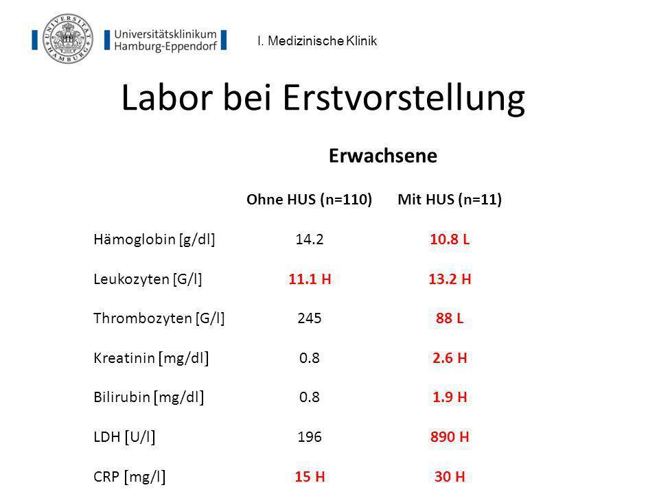 Labor bei Erstvorstellung Erwachsene Ohne HUS (n=110)Mit HUS (n=11) Hämoglobin [g/dl] 14.2 10.8 L Leukozyten [G/l]11.1 H 13.2 H Thrombozyten [G/l]2458