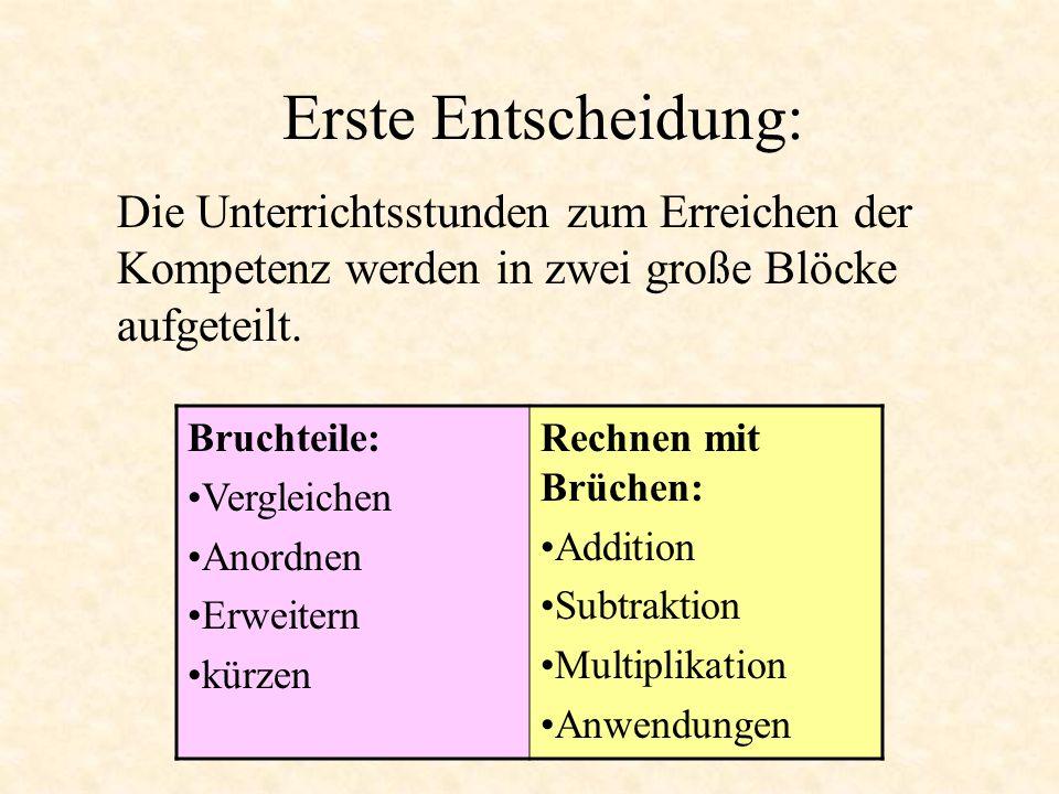 Erste Entscheidung: Die Unterrichtsstunden zum Erreichen der Kompetenz werden in zwei große Blöcke aufgeteilt. Bruchteile: Vergleichen Anordnen Erweit