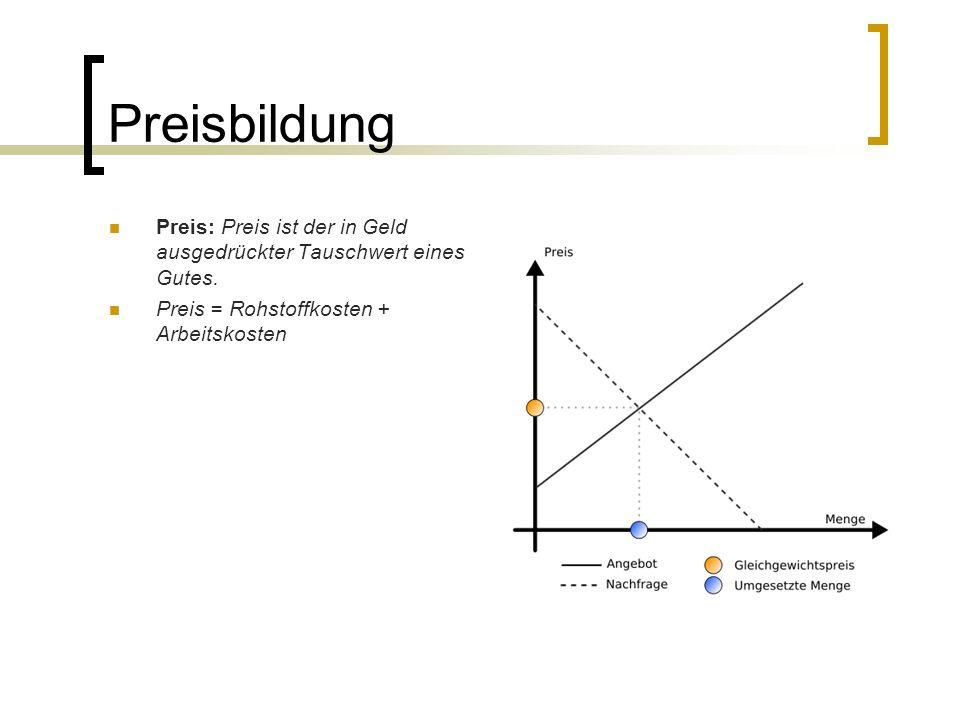 Preisbildung Preis: Preis ist der in Geld ausgedrückter Tauschwert eines Gutes. Preis = Rohstoffkosten + Arbeitskosten
