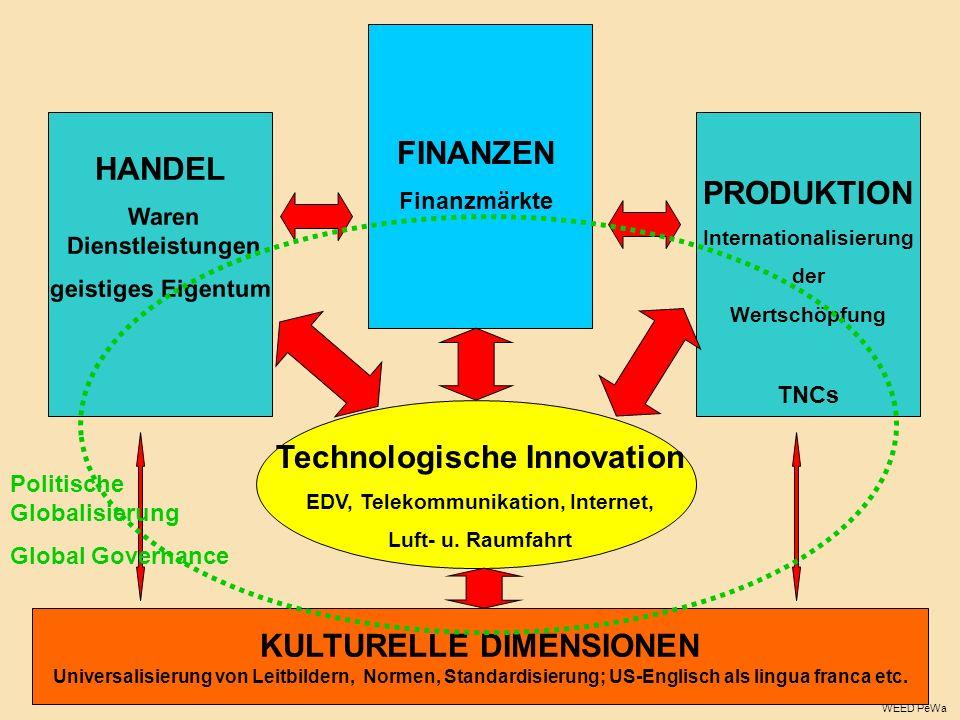 KULTURELLE DIMENSIONEN Universalisierung von Leitbildern, Normen, Standardisierung; US-Englisch als lingua franca etc. FINANZEN Finanzmärkte HANDEL Wa