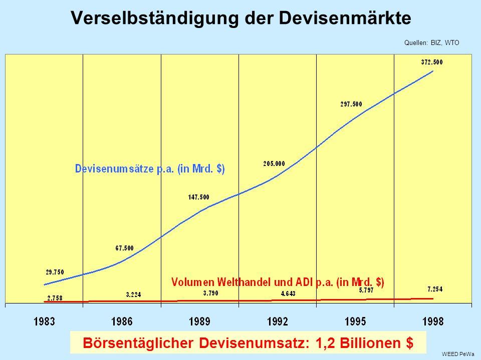 Verselbständigung der Devisenmärkte WEED PeWa Quellen: BIZ, WTO Börsentäglicher Devisenumsatz: 1,2 Billionen $