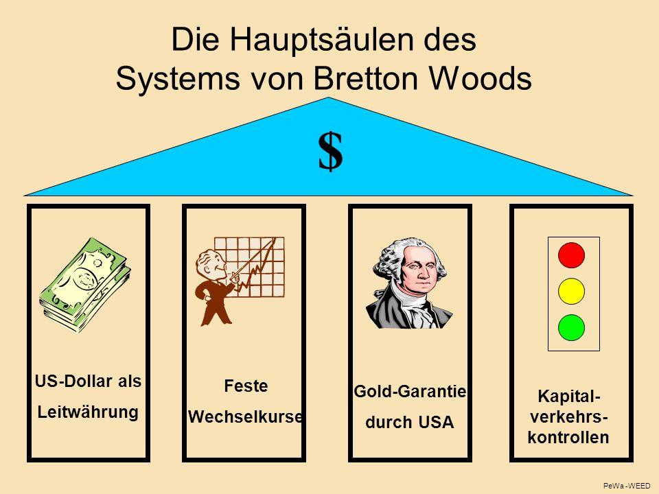 Die Hauptsäulen des Systems von Bretton Woods US-Dollar als Leitwährung Feste Wechselkurse Gold-Garantie durch USA $ PeWa -WEED Feste Wechselkurse Kap