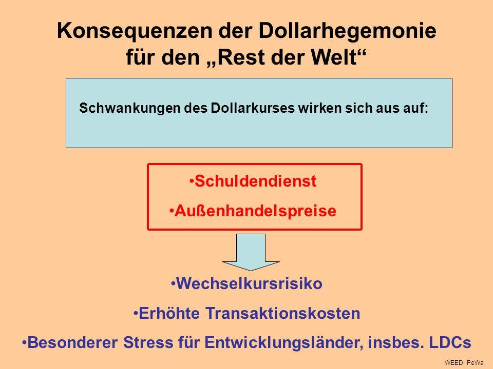 Konsequenzen der Dollarhegemonie für den Rest der Welt Schwankungen des Dollarkurses wirken sich aus auf: Schuldendienst Außenhandelspreise Wechselkur
