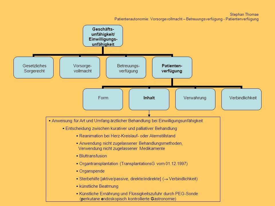 Stephan Thomae Patientenautonomie: Vorsorgevollmacht – Betreuungsverfügung - Patientenverfügung Geschäfts- unfähigkeit/ Einwilligungs- unfähigkeit Ges