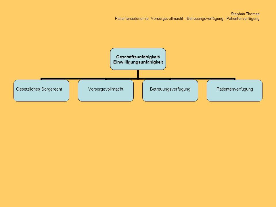 Stephan Thomae Patientenautonomie: Vorsorgevollmacht – Betreuungsverfügung - Patientenverfügung Geschäfts- unfähigkeit/ Einwilligungs- unfähigkeit Vorsorge- vollmacht Betreuungs- verfügung Patienten- verfügung Gesetzliches Sorgerecht FormInhaltWirksamkeitWiderrufVerwahrungVergütung Vormundschaftsgericht Bevollmächtigter Verwahrungstreuhänder (Notar, Rechtsanwalt, Hausarzt) Eigenverwahrung Vollmachtsregister der Bundesnotarkammer