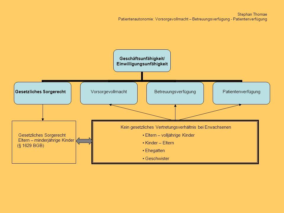 Stephan Thomae Patientenautonomie: Vorsorgevollmacht – Betreuungsverfügung - Patientenverfügung Geschäfts- unfähigkeit/ Einwilligungs- unfähigkeit Betreuungs- verfügung Vorsorge- vollmacht Gesetzliches Sorgerecht Patienten- verfügung Ohne Betreuungs- verfügung Betreuungs- verfügung FormInhaltVerwahrungVergütung persönlichsachlich Gericht wählt Betreuer aus
