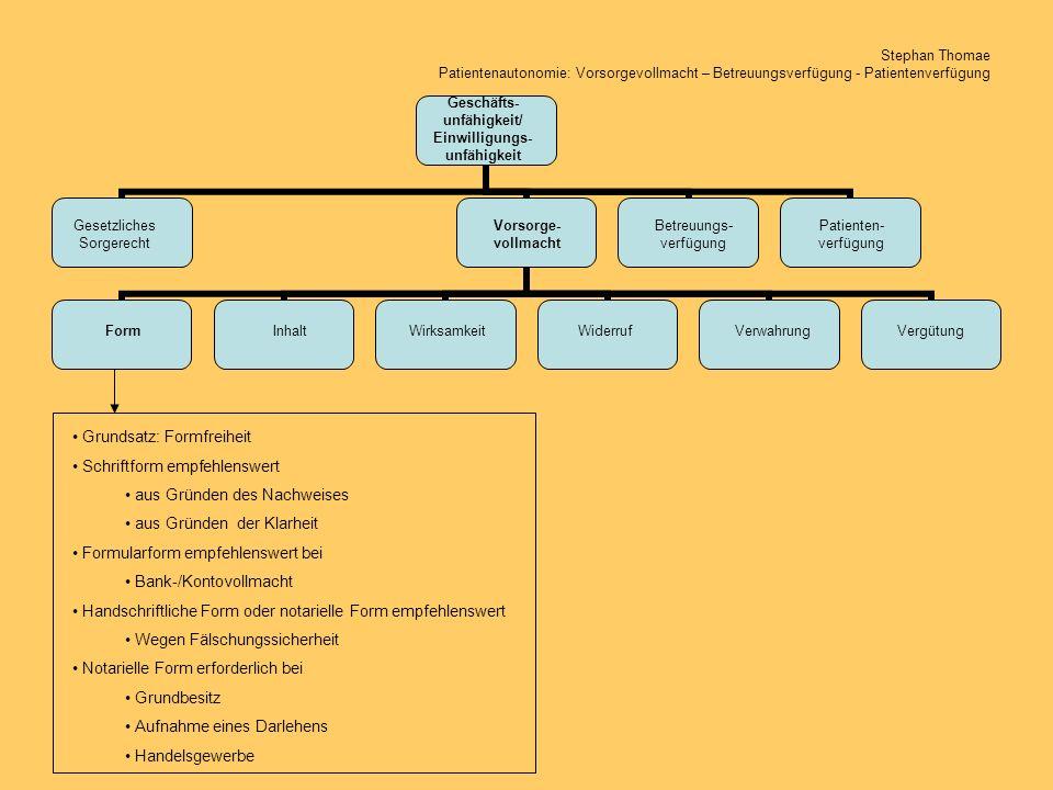 Stephan Thomae Patientenautonomie: Vorsorgevollmacht – Betreuungsverfügung - Patientenverfügung Geschäfts- unfähigkeit/ Einwilligungs- unfähigkeit Vorsorge- vollmacht Betreuungs- verfügung Patienten- verfügung Gesetzliches Sorgerecht FormInhaltWirksamkeitWiderrufVerwahrungVergütung Vollmachtgeber Innenverhältnis Auftrag (§§ 662 ff BGB) oder Geschäftsbesorgungsvertrag (§§ 675 ff BGB) Regelungsinhalt: Bedingungen Bevollmächtigter Befristungen Beschränkungen (inhaltlich) Außenverhältnis Vollmacht (§§ 164 ff BGB) keine Wirksamkeitsbedingungen (z.