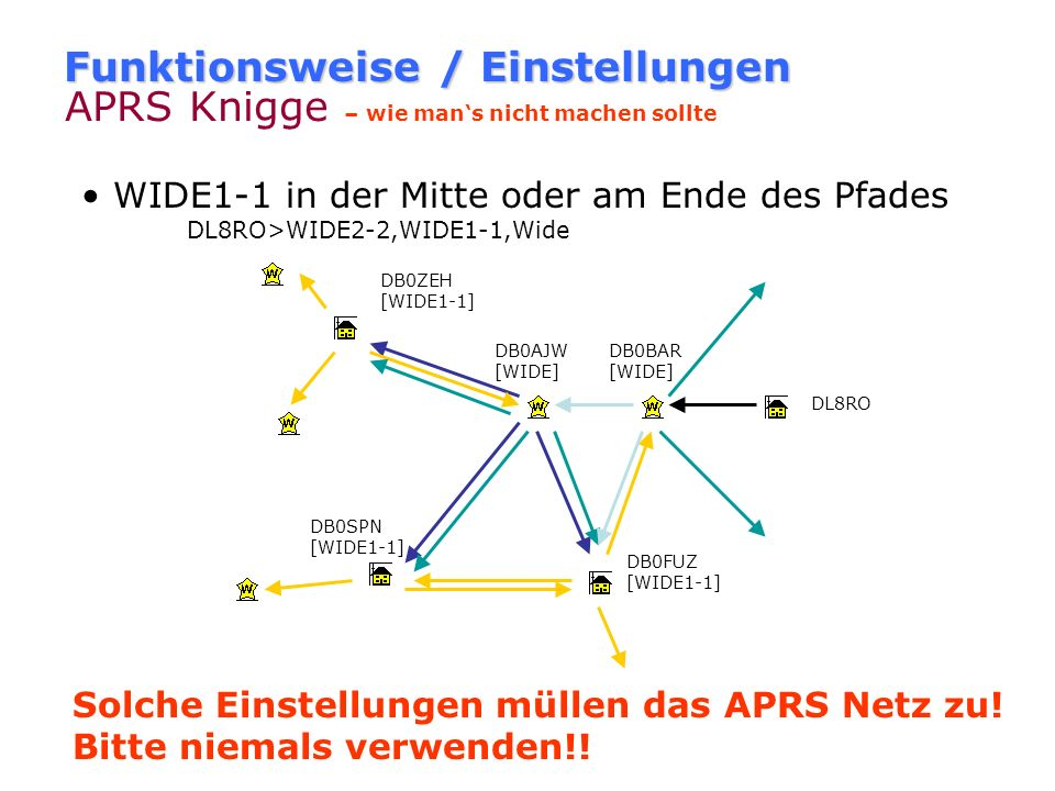 Funktionsweise / Einstellungen Einstellungen - Vorschläge Mobil/Portabel: Packetpath: WIDE1-1,WIDE2-2 Beacon intervall: länger als 10min, stehend: 30m