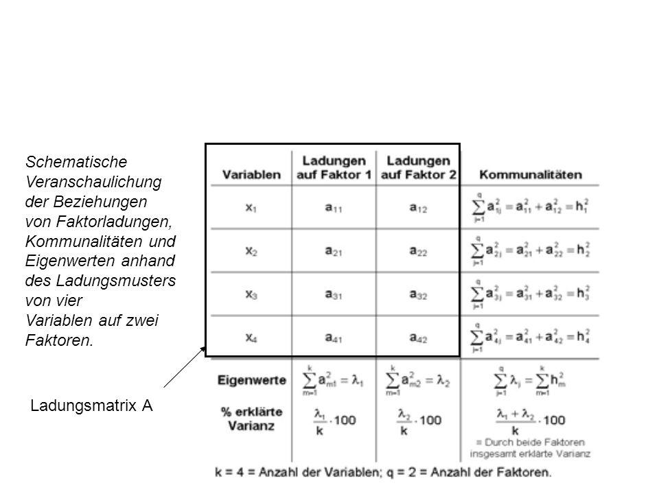 Schematische Veranschaulichung der Beziehungen von Faktorladungen, Kommunalitäten und Eigenwerten anhand des Ladungsmusters von vier Variablen auf zwe