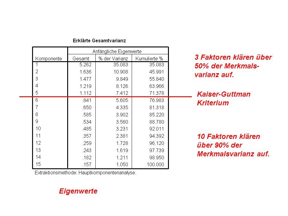 Eigenwerte 3 Faktoren klären über 50% der Merkmals- varianz auf. 10 Faktoren klären über 90% der Merkmalsvarianz auf. Kaiser-Guttman Kriterium