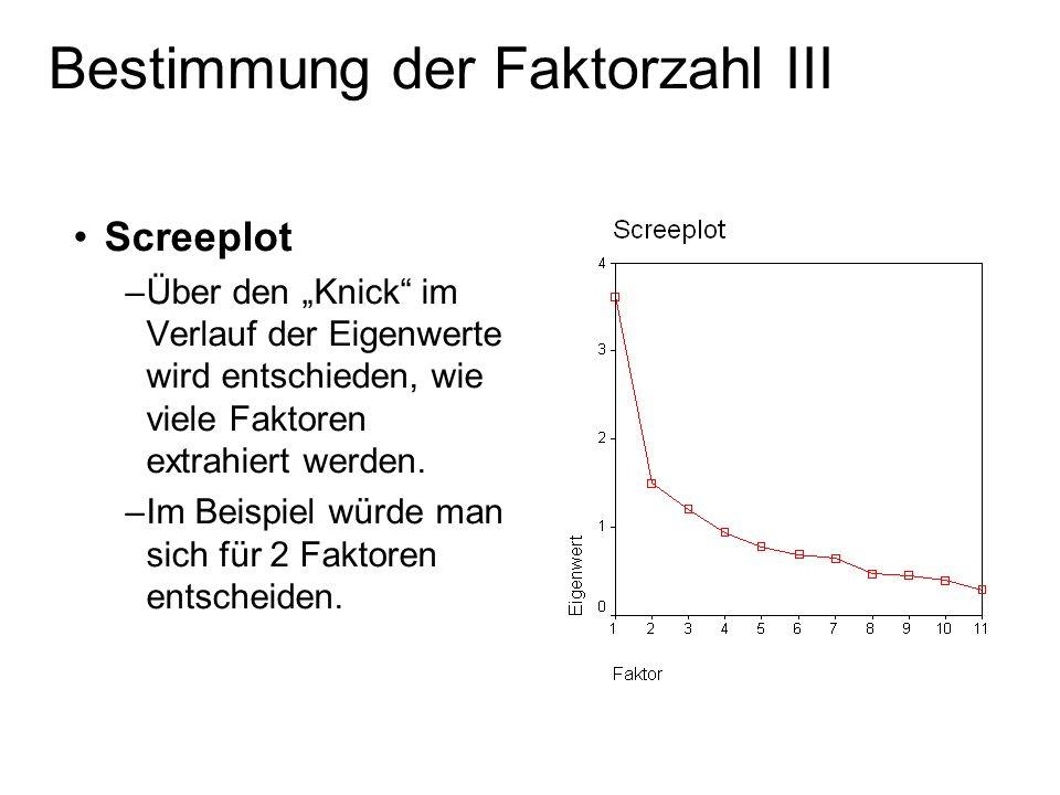 Screeplot –Über den Knick im Verlauf der Eigenwerte wird entschieden, wie viele Faktoren extrahiert werden. –Im Beispiel würde man sich für 2 Faktoren