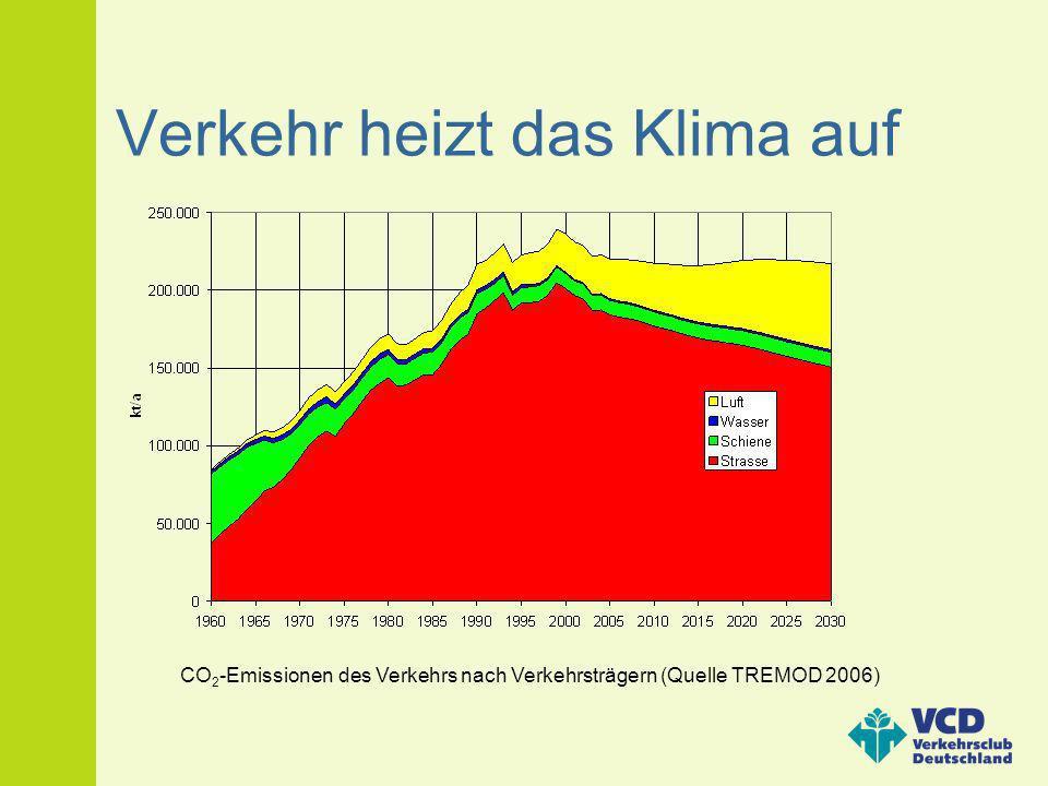 Verkehr heizt das Klima auf CO 2 -Emissionen des Verkehrs nach Verkehrsträgern (Quelle TREMOD 2006)