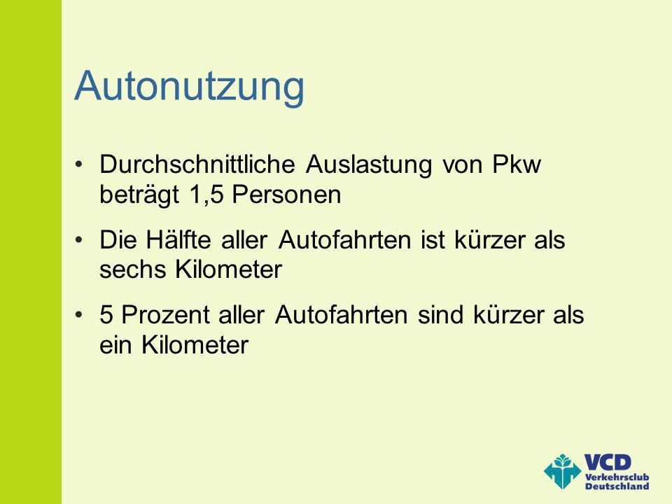 Autonutzung Durchschnittliche Auslastung von Pkw beträgt 1,5 Personen Die Hälfte aller Autofahrten ist kürzer als sechs Kilometer 5 Prozent aller Auto