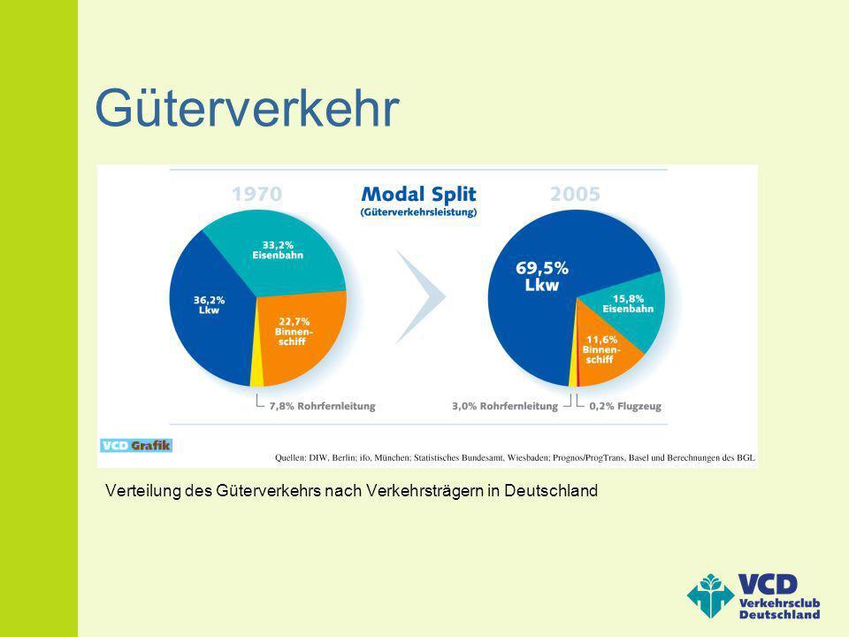 Güterverkehr Verteilung des Güterverkehrs nach Verkehrsträgern in Deutschland
