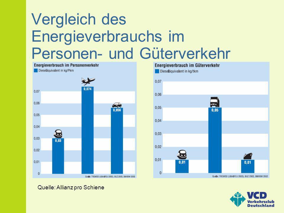 Vergleich des Energieverbrauchs im Personen- und Güterverkehr Quelle: Allianz pro Schiene