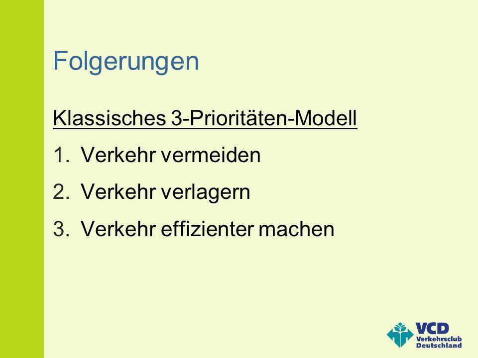 Folgerungen Klassisches 3-Prioritäten-Modell 1.Verkehr vermeiden 2.Verkehr verlagern 3.Verkehr effizienter machen