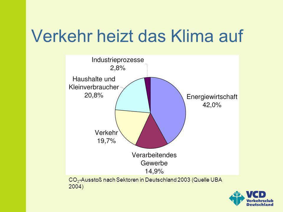 Verkehr heizt das Klima auf CO 2 -Ausstoß nach Sektoren in Deutschland 2003 (Quelle UBA 2004)