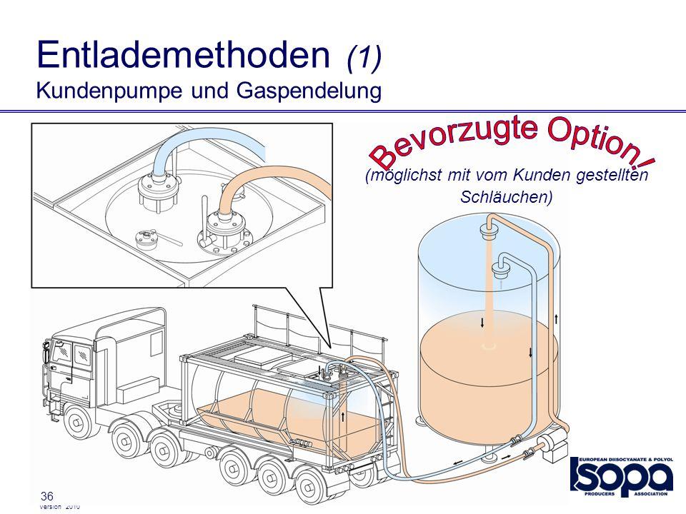 Version 2010 36 Entlademethoden (1) Kundenpumpe und Gaspendelung (möglichst mit vom Kunden gestellten Schläuchen)