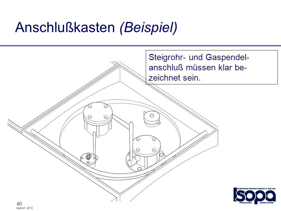 Version 2010 40 Anschlußkasten (Beispiel) Steigrohr- und Gaspendel- anschluß müssen klar be- zeichnet sein.