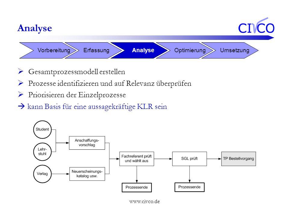 www.civco.de Analyse Gesamtprozessmodell erstellen Prozesse identifizieren und auf Relevanz überprüfen Priorisieren der Einzelprozesse kann Basis für