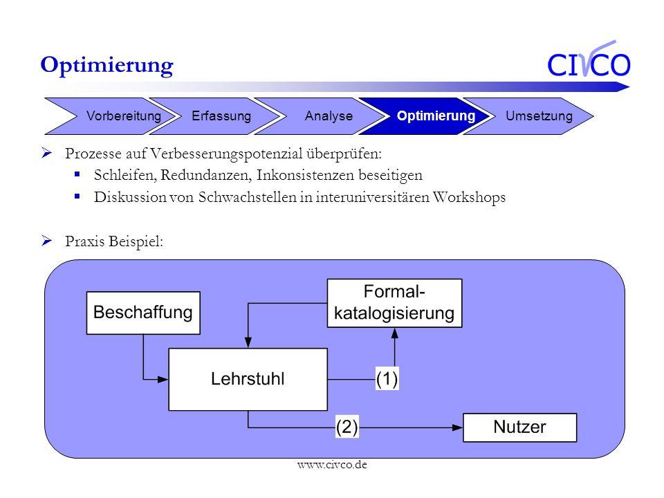www.civco.de Optimierung Prozesse auf Verbesserungspotenzial überprüfen: Schleifen, Redundanzen, Inkonsistenzen beseitigen Diskussion von Schwachstell