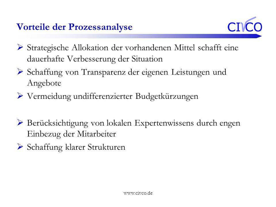 www.civco.de Vorteile der Prozessanalyse Strategische Allokation der vorhandenen Mittel schafft eine dauerhafte Verbesserung der Situation Schaffung v