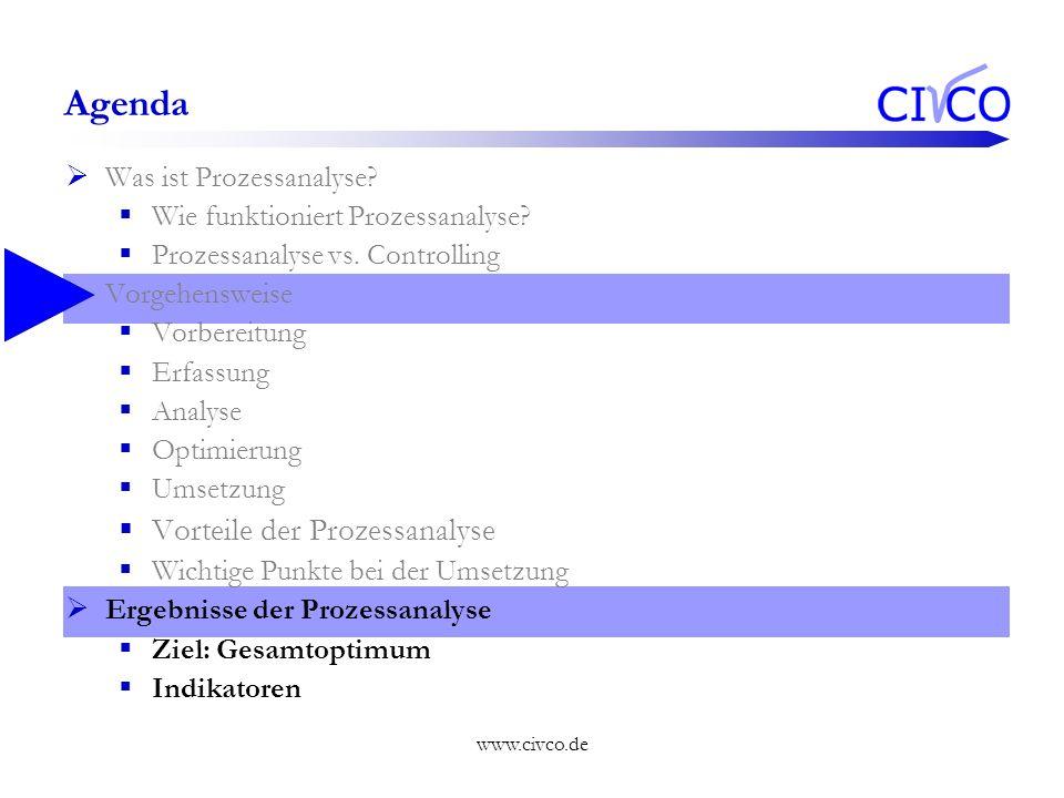www.civco.de Agenda Was ist Prozessanalyse? Wie funktioniert Prozessanalyse? Prozessanalyse vs. Controlling Vorgehensweise Vorbereitung Erfassung Anal