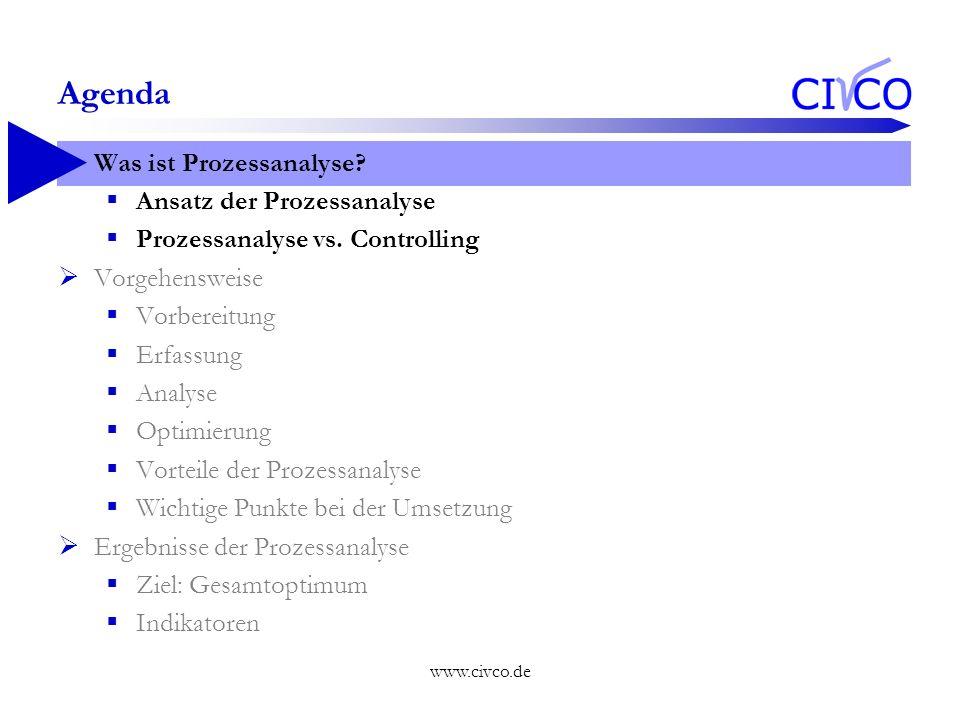 www.civco.de Agenda Was ist Prozessanalyse? Ansatz der Prozessanalyse Prozessanalyse vs. Controlling Vorgehensweise Vorbereitung Erfassung Analyse Opt