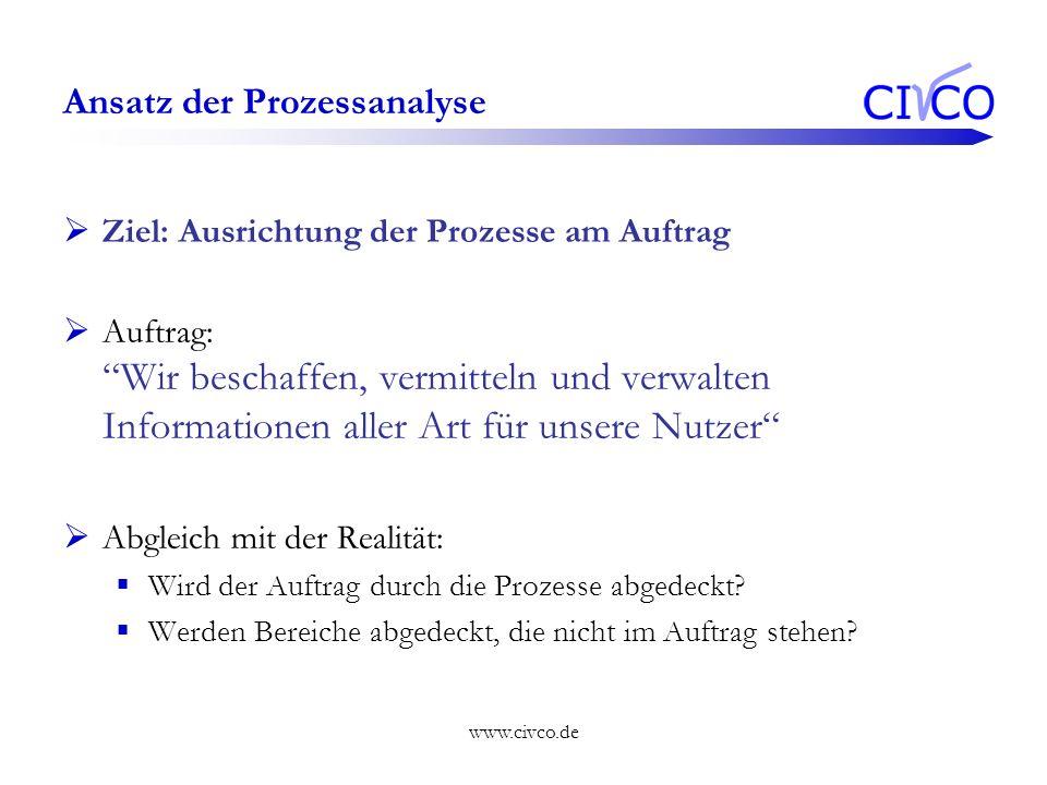 www.civco.de Ansatz der Prozessanalyse Ziel: Ausrichtung der Prozesse am Auftrag Auftrag: Wir beschaffen, vermitteln und verwalten Informationen aller