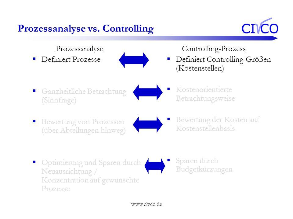 www.civco.de Prozessanalyse vs. Controlling Prozessanalyse Definiert Prozesse Ganzheitliche Betrachtung (Sinnfrage) Bewertung von Prozessen (über Abte