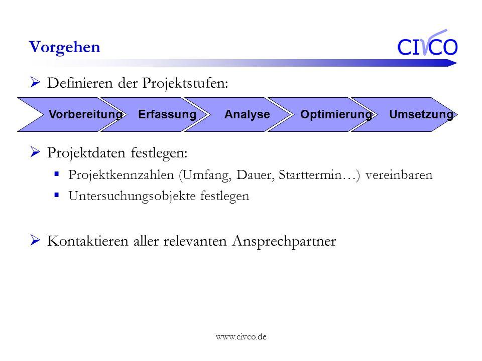 www.civco.de Vorgehen Definieren der Projektstufen: Projektdaten festlegen: Projektkennzahlen (Umfang, Dauer, Starttermin…) vereinbaren Untersuchungso