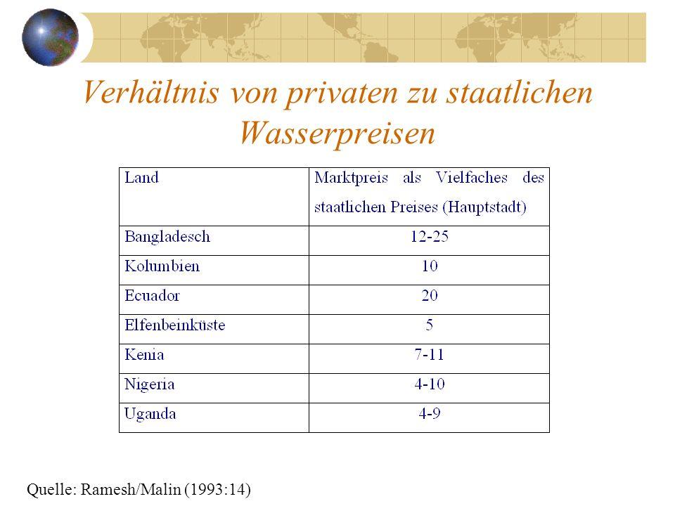 Verhältnis von privaten zu staatlichen Wasserpreisen Quelle: Ramesh/Malin (1993:14)