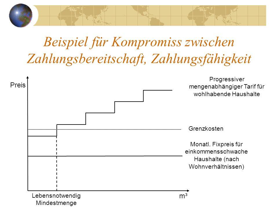 Beispiel für Kompromiss zwischen Zahlungsbereitschaft, Zahlungsfähigkeit m³ Preis Grenzkosten Monatl. Fixpreis für einkommensschwache Haushalte (nach