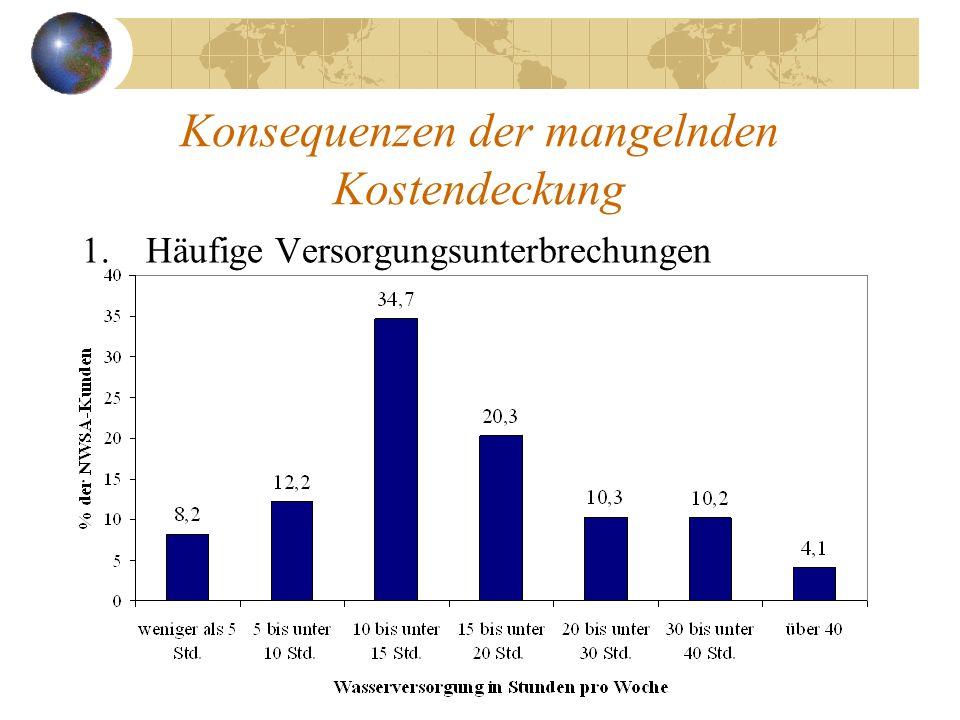 Konsequenzen der mangelnden Kostendeckung 1.Häufige Versorgungsunterbrechungen