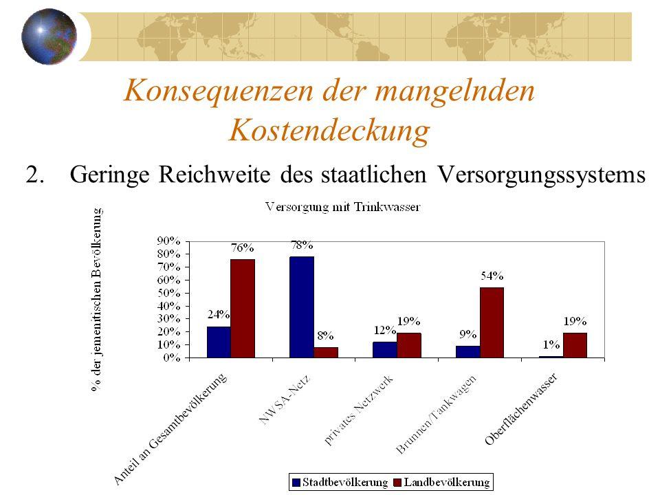 Konsequenzen der mangelnden Kostendeckung 2.Geringe Reichweite des staatlichen Versorgungssystems