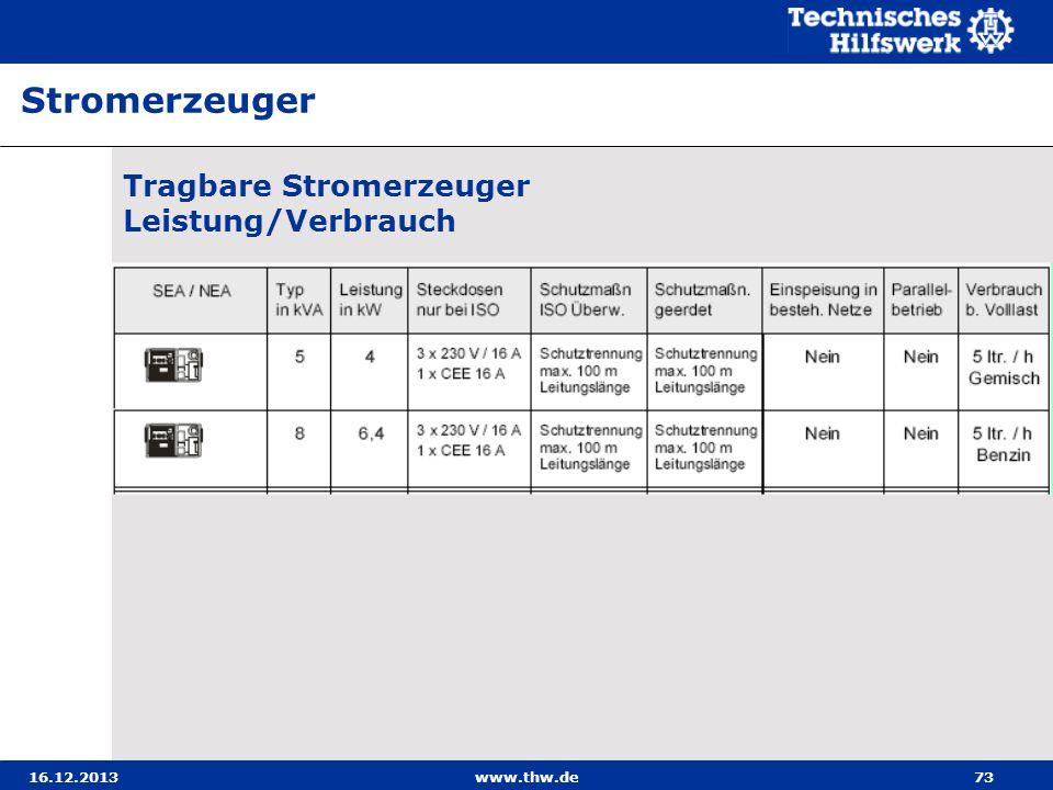 16.12.2013www.thw.de73 Tragbare Stromerzeuger Leistung/Verbrauch Stromerzeuger