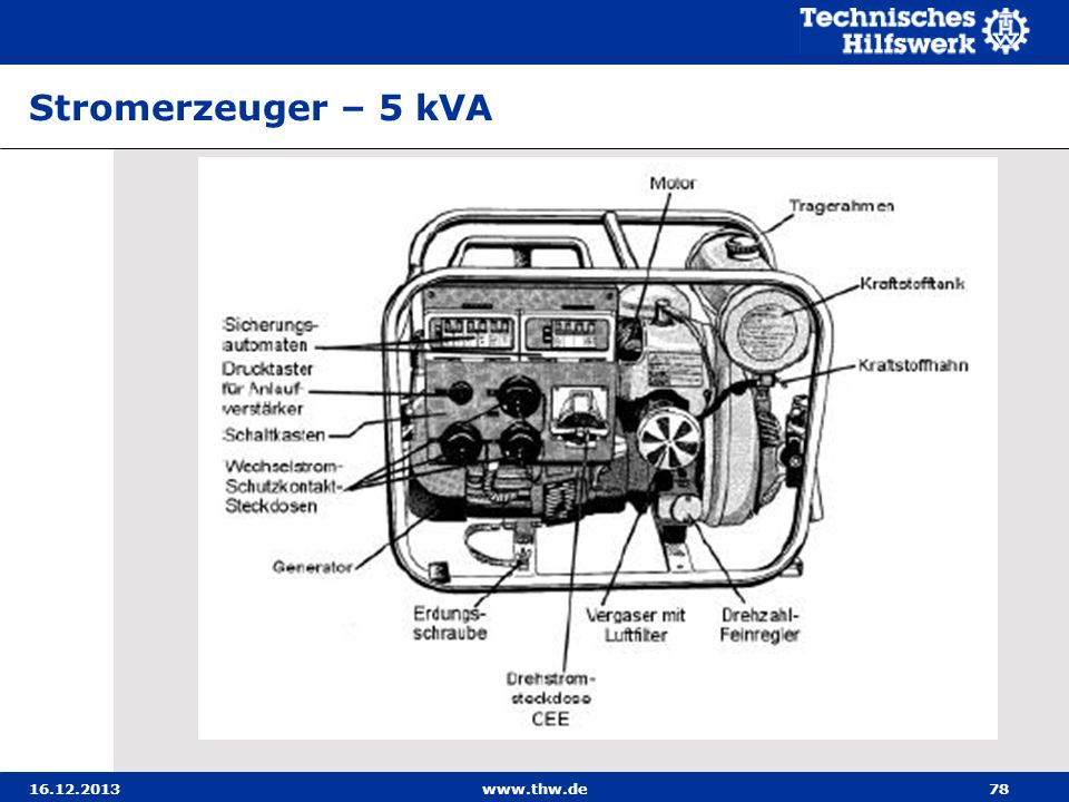 16.12.2013www.thw.de78 Stromerzeuger – 5 kVA