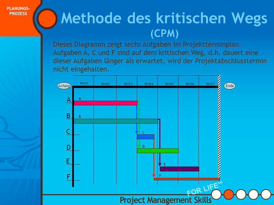 Methode des kritischen Wegs (CPM) Der kritische Weg zeigt die Aufgaben, die den längsten Weg haben. Aufgaben werden parallel durchgeführt oder eine Au