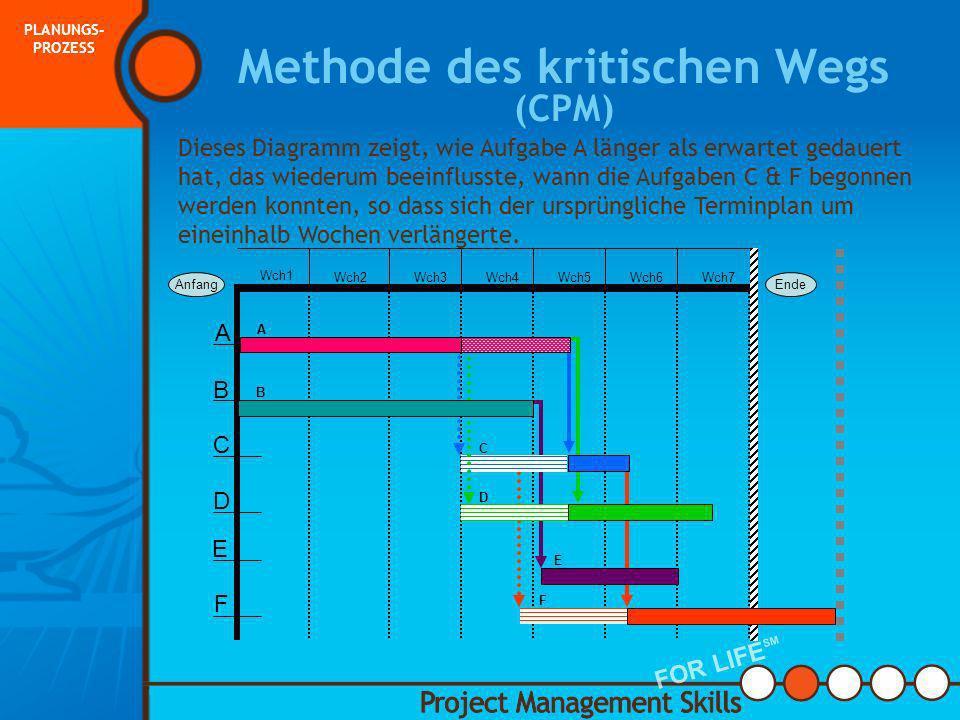 Methode des kritischen Wegs (CPM) Anfang Ende A B D C F E Wch1 Wch2Wch3Wch4Wch5Wch6Wch7 A B C D E F Dieses Diagramm zeigt sechs Aufgaben im Projektter