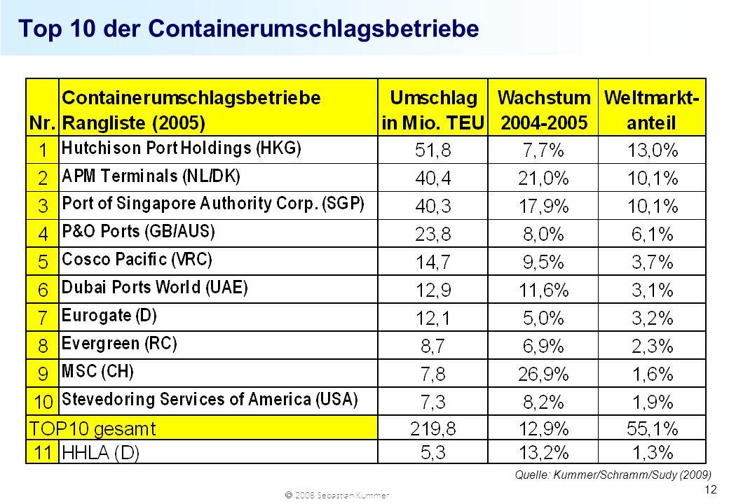 2008 Sebastian Kummer 12 Top 10 der Containerumschlagsbetriebe Quelle: Kummer/Schramm/Sudy (2009)
