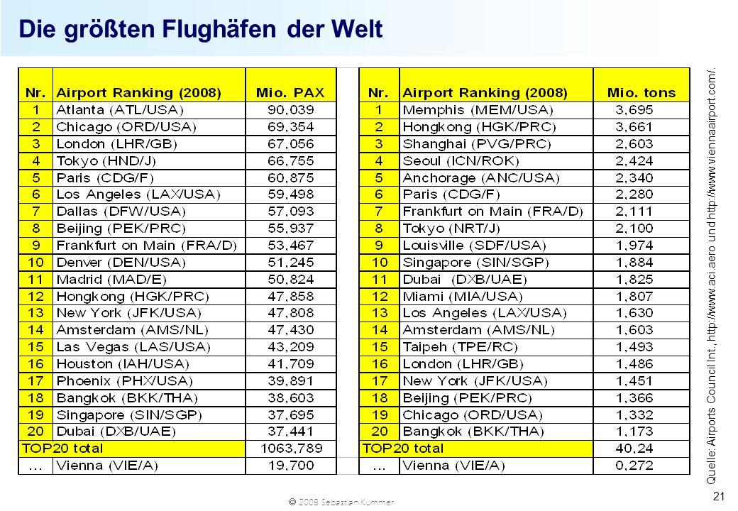 2008 Sebastian Kummer 21 Die größten Flughäfen der Welt Quelle: Airports Council Int., http://www.aci.aero und http://www.viennaairport.com/.