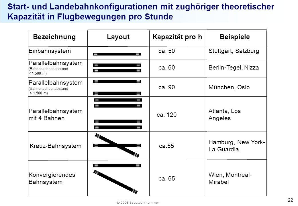 2008 Sebastian Kummer 22 Start- und Landebahnkonfigurationen mit zughöriger theoretischer Kapazität in Flugbewegungen pro Stunde Wien, Montreal- Mirab