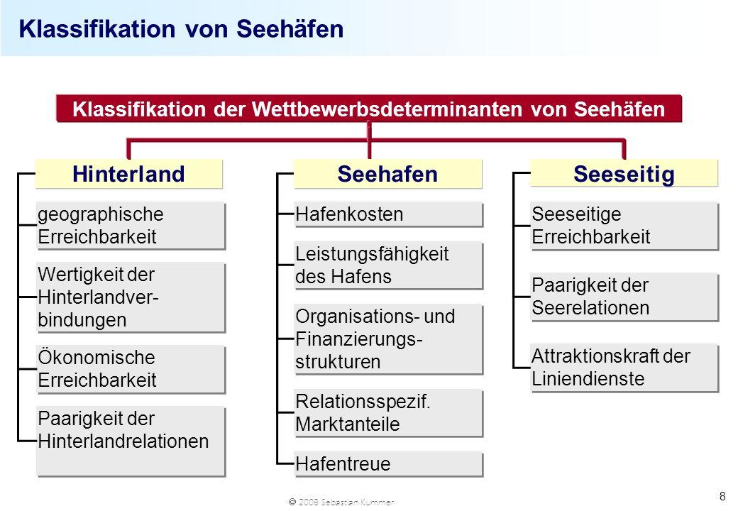 2008 Sebastian Kummer 8 Klassifikation von Seehäfen Klassifikation der Wettbewerbsdeterminanten von Seehäfen Hinterland Seeseitig geographische Erreic